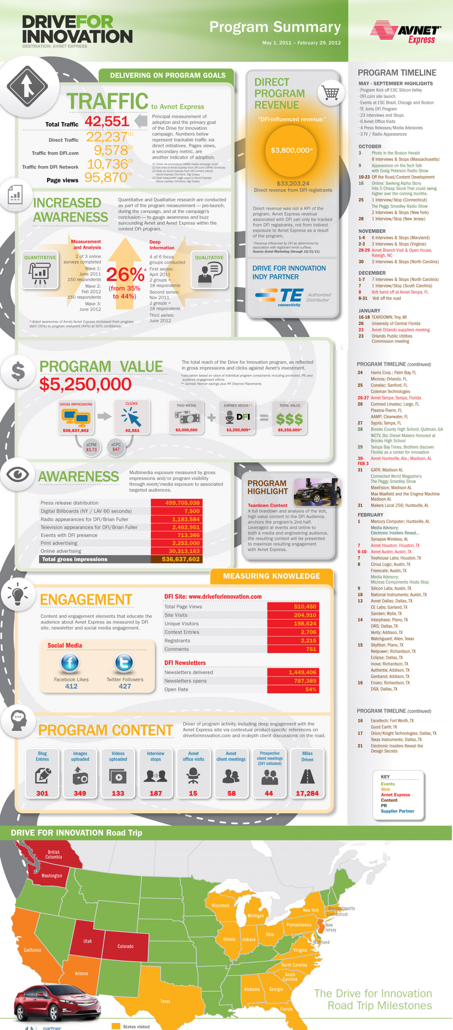 Avnet Drive for Innovation Infographic