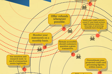 Avoiding Merchant Account Landmines Infographic
