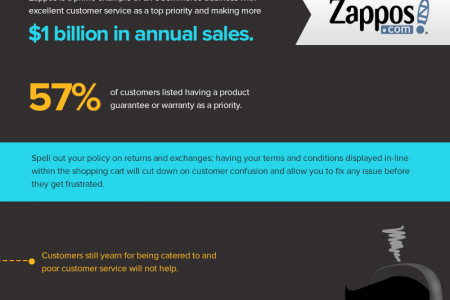 Avoiding the Pitfalls of Ecommerce Infographic