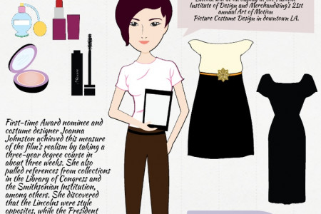 Award Winning Fashion Design Infographic