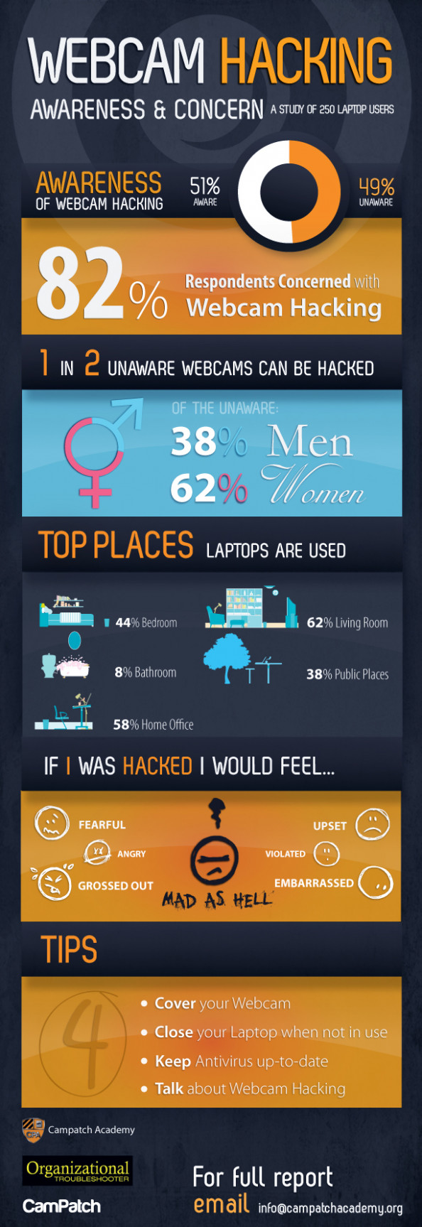 Awareness &amp; Concern of Webcam Hacking Infographic