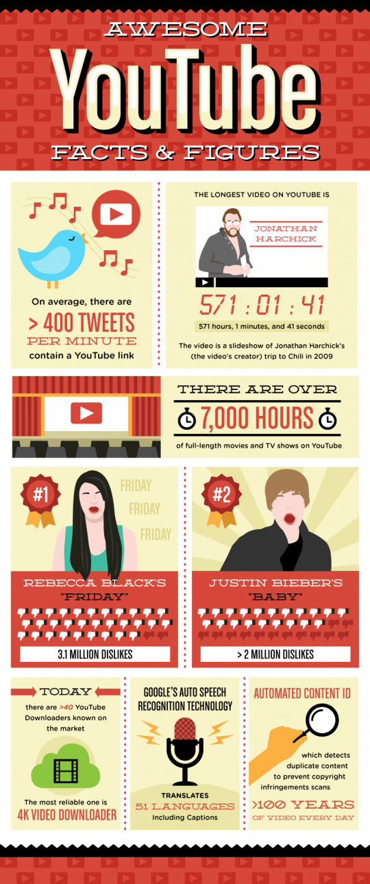 Awesome YouTube Facts & Figures