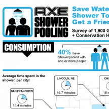 AXE Shower Pooling Infographic