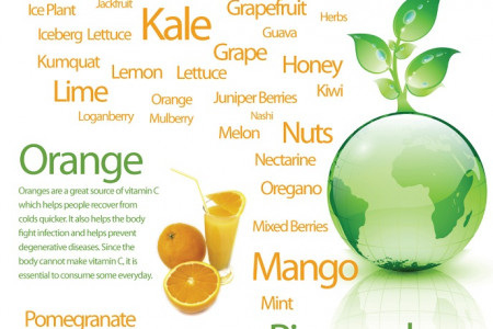 A-Z of Raw Indredients for Juicing Infographic Infographic