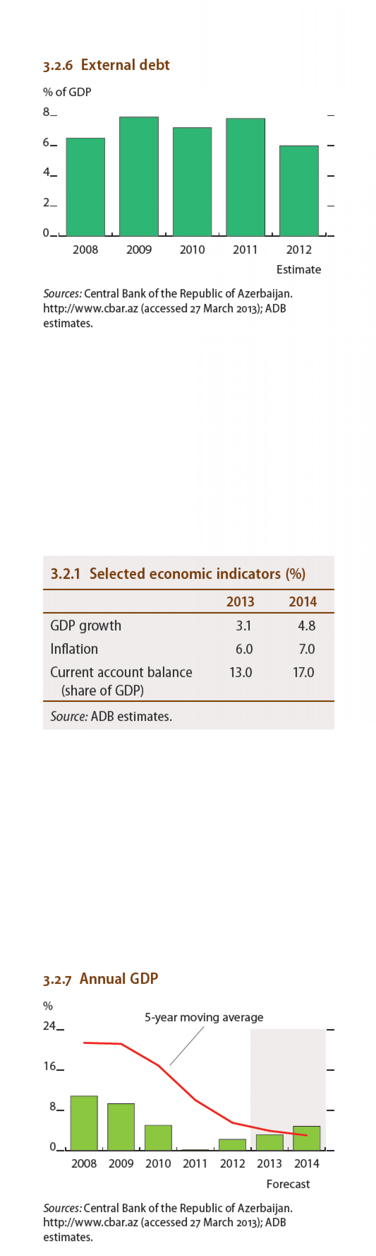 Azerbaijan : External Debt, Annual GDP, Selected economic indicators  Infographic