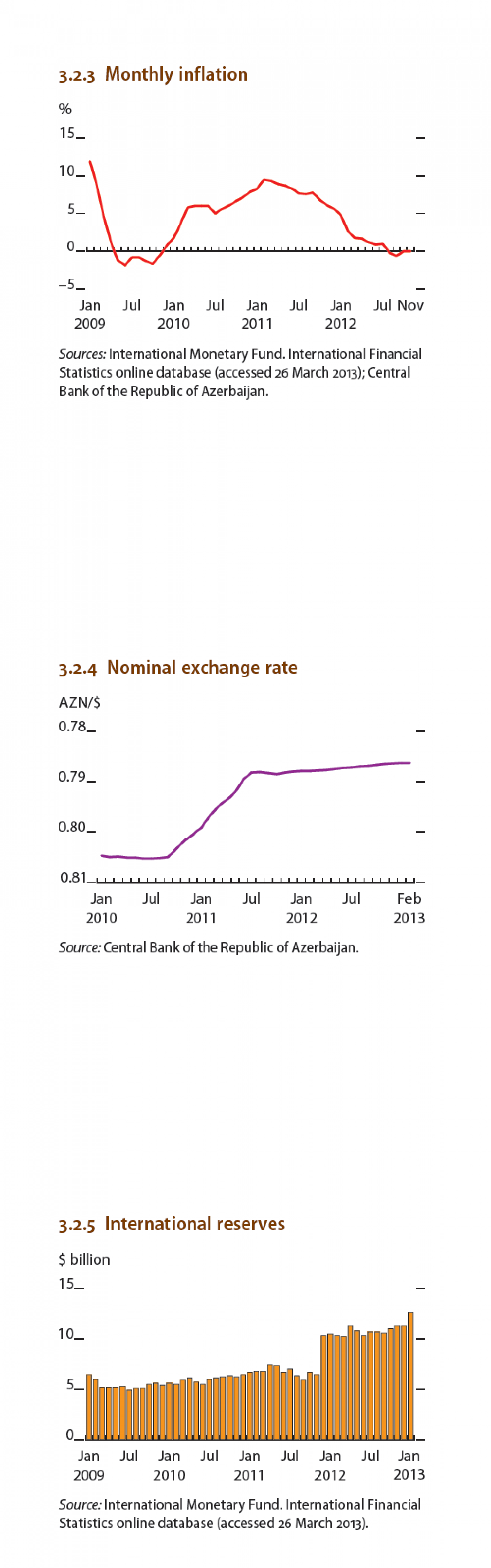 Azerbaijan : Montly inflation, Nominal exchange rate, International reserves Infographic