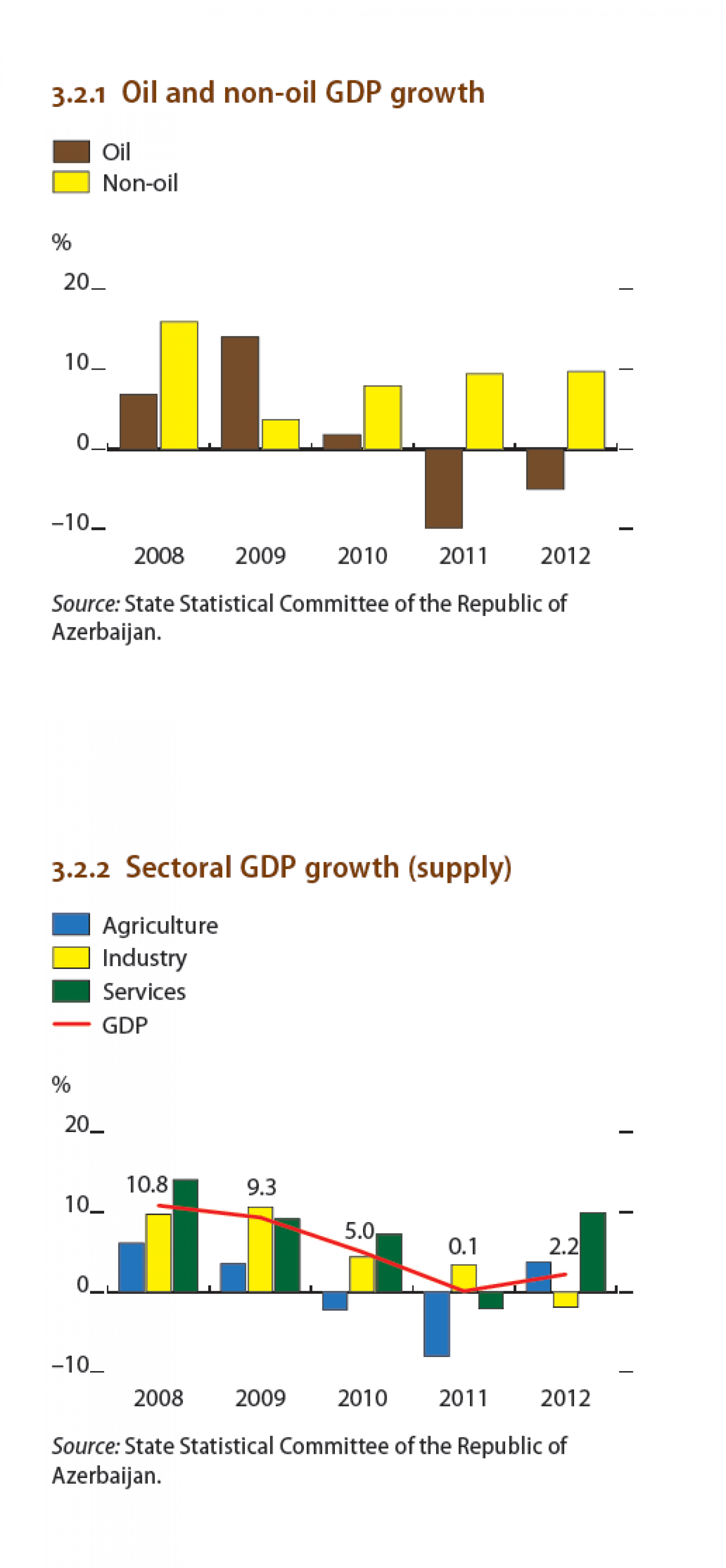 Azerbaijan : Oil and Non Oil GDP Growth Infographic