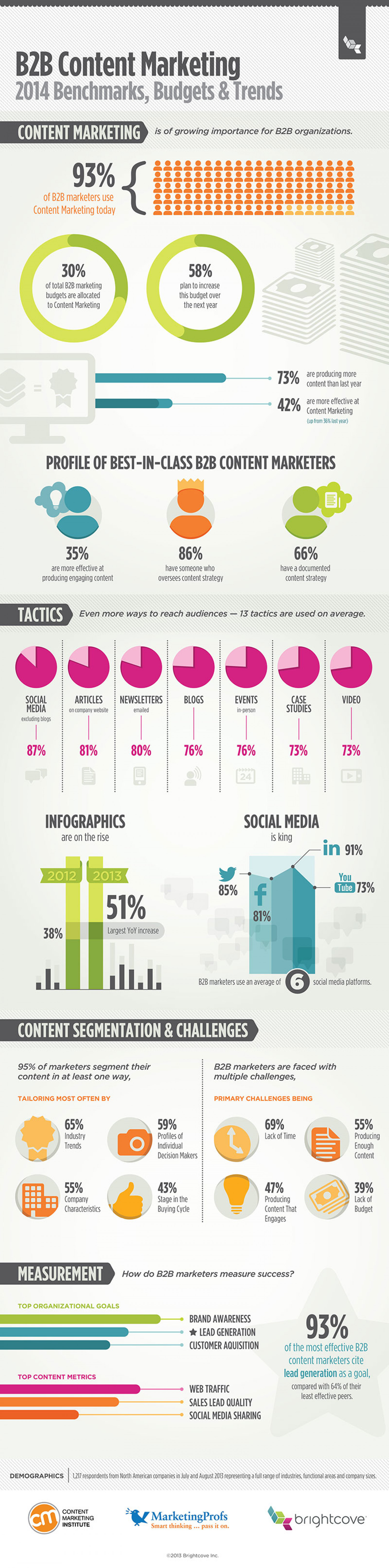 B2B Content Marketing: 2014 Benchmarks, Budgets and Trends Infographic