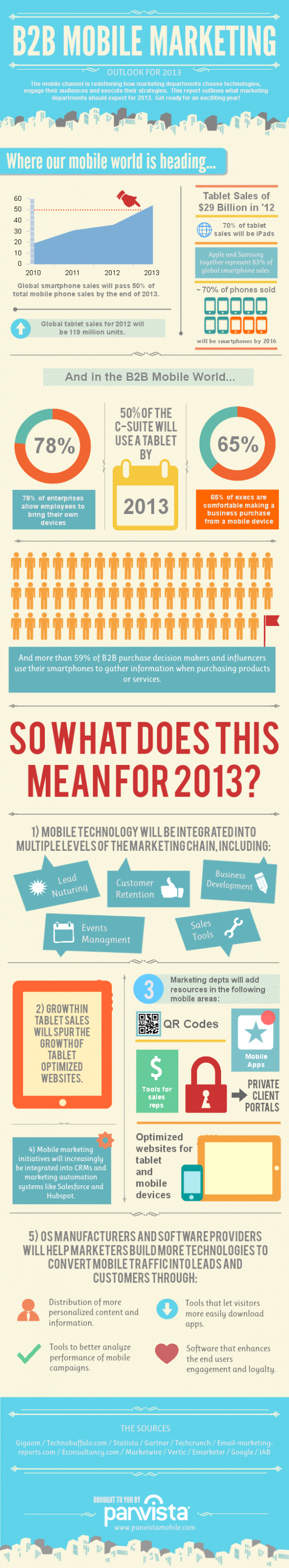 B2B Mobile Marketing for 2013