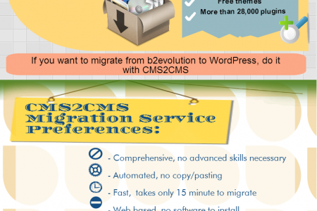 B2evolution to WordPress:  Move to Present Day with CMS2CMS Infographic