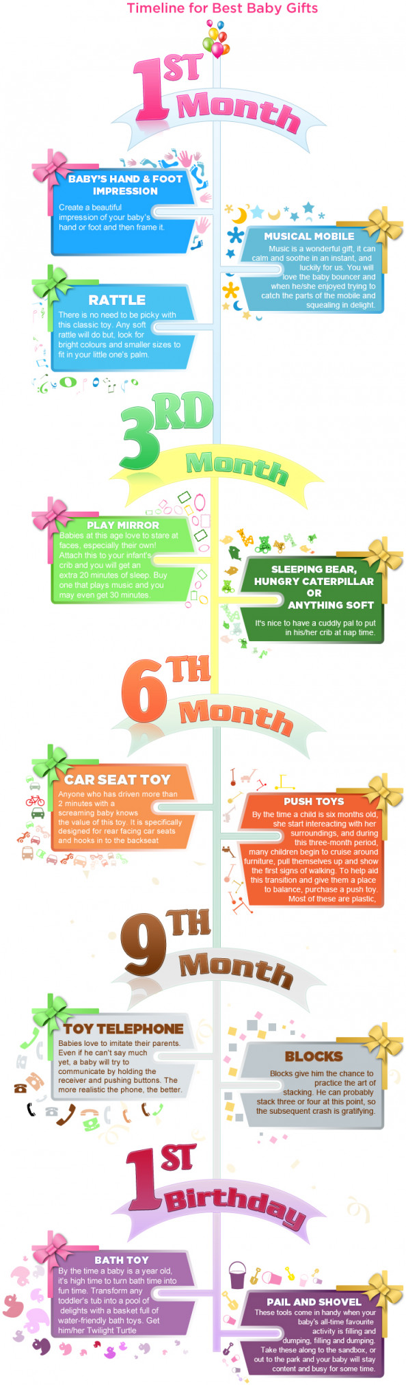 Baby Shower Gifts Timeline Infographic