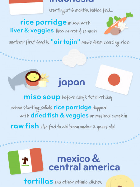 Baby's First Foods from Around the World Infographic