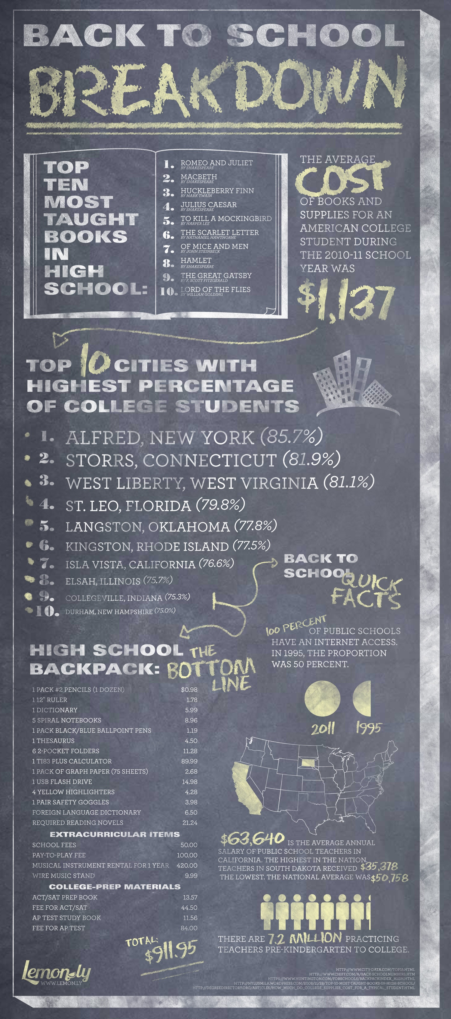 Back to School Breakdown Infographic