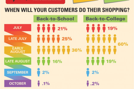 Back to School: How Social Media Makes the Grade Infographic