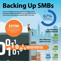 Backing up SMBs Infographic