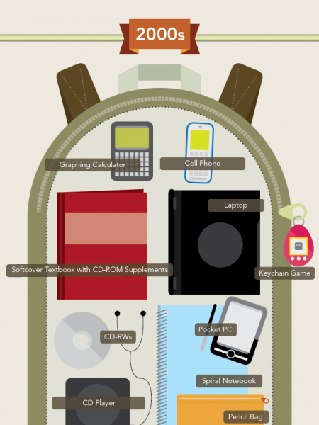 Backpack Evolution: How Technology Changed Backpack Essentials Infographic
