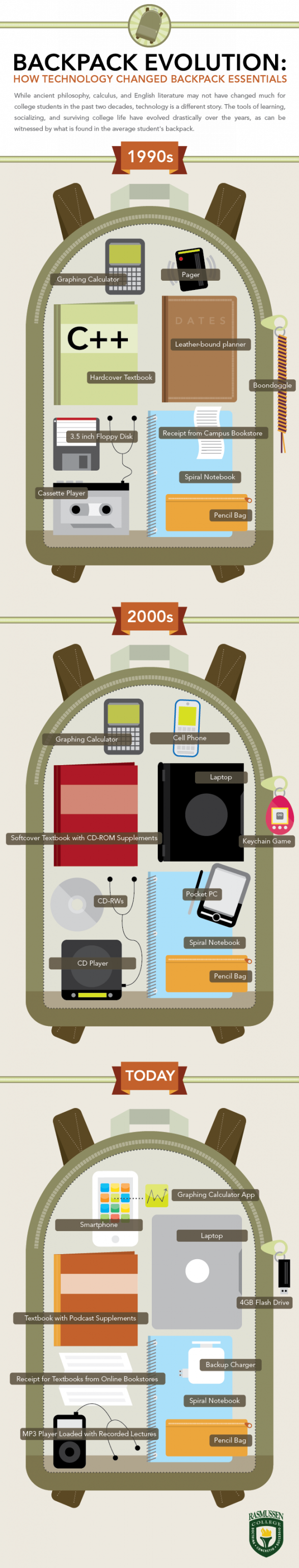 Backpack Evolution: How Technology Changed Backpack Essentials