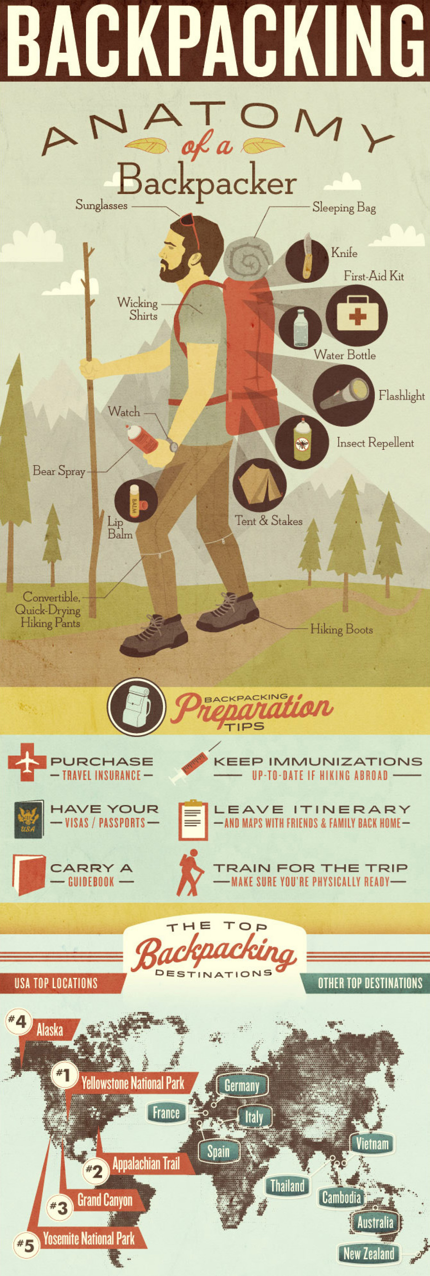 BACKPACKING Infographic