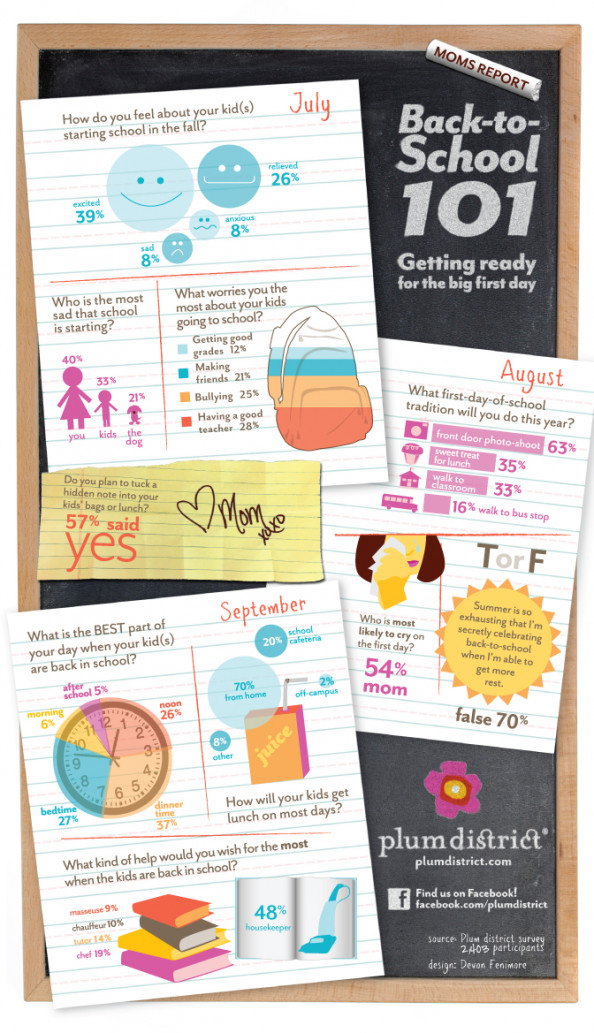 Back-to-School 101 Infographic