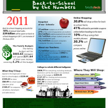 Back-to-School by the Numbers (2011) Infographic