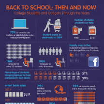 Back-to-School: Then and Now Infographic