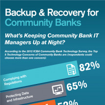 Backup & Recovery for Community Banks Infographic