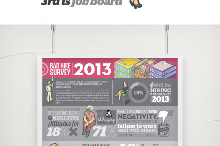 Bad Hire Survey information design for RecruitPlus (Singapore) Infographic