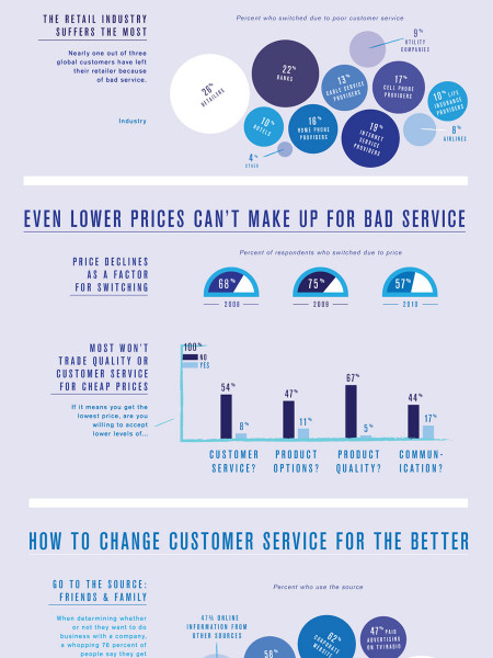 Bad Service Blues Infographic