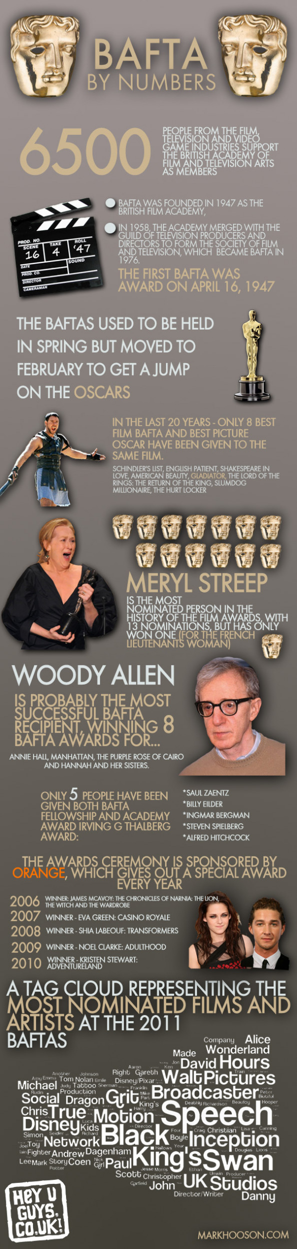 BAFTA By the Numbers  Infographic