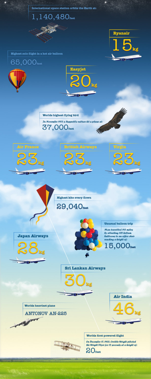 Baggage Allowances a World records Infographic