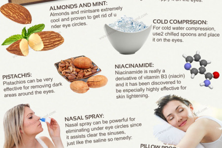 Bags Under the Eyes: Cures and Prevention Infographic