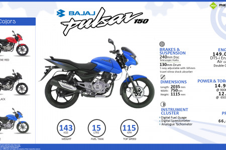 Bajaj Pulsar 150: Fast Facts Infographic