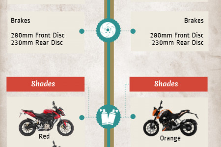 Bajaj Pulsar 200NS vs. KTM 200 Duke Infographic