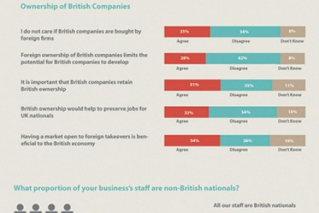 Bakers, Britishness & China Infographic