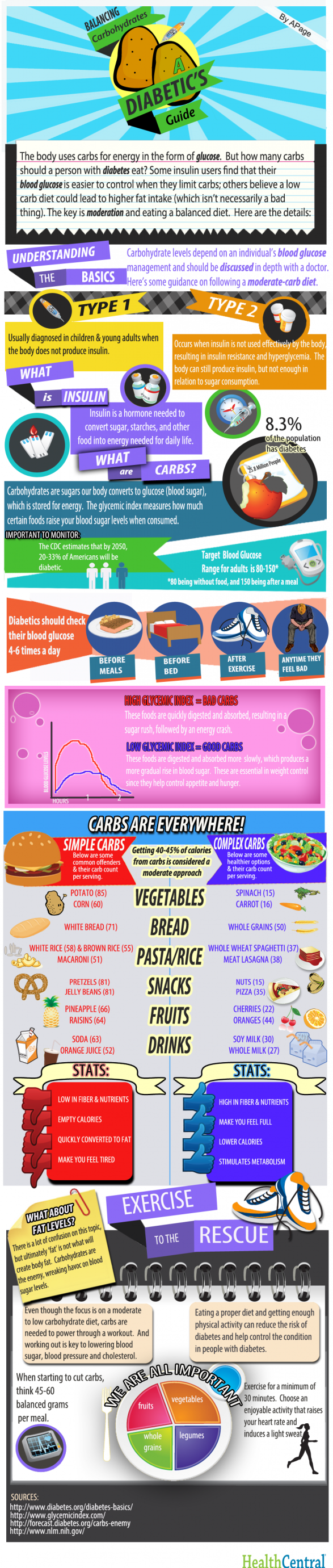 Balancing Carbs: A Diabetic