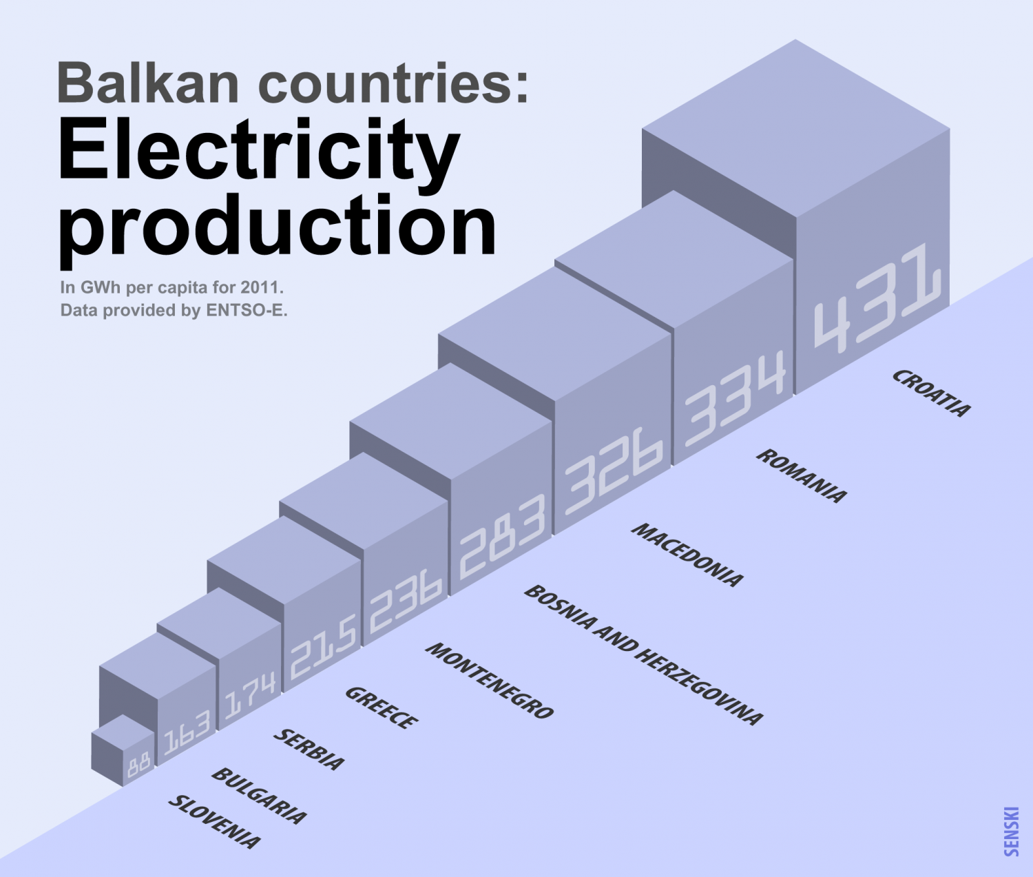 Balkan countries electricity production Infographic