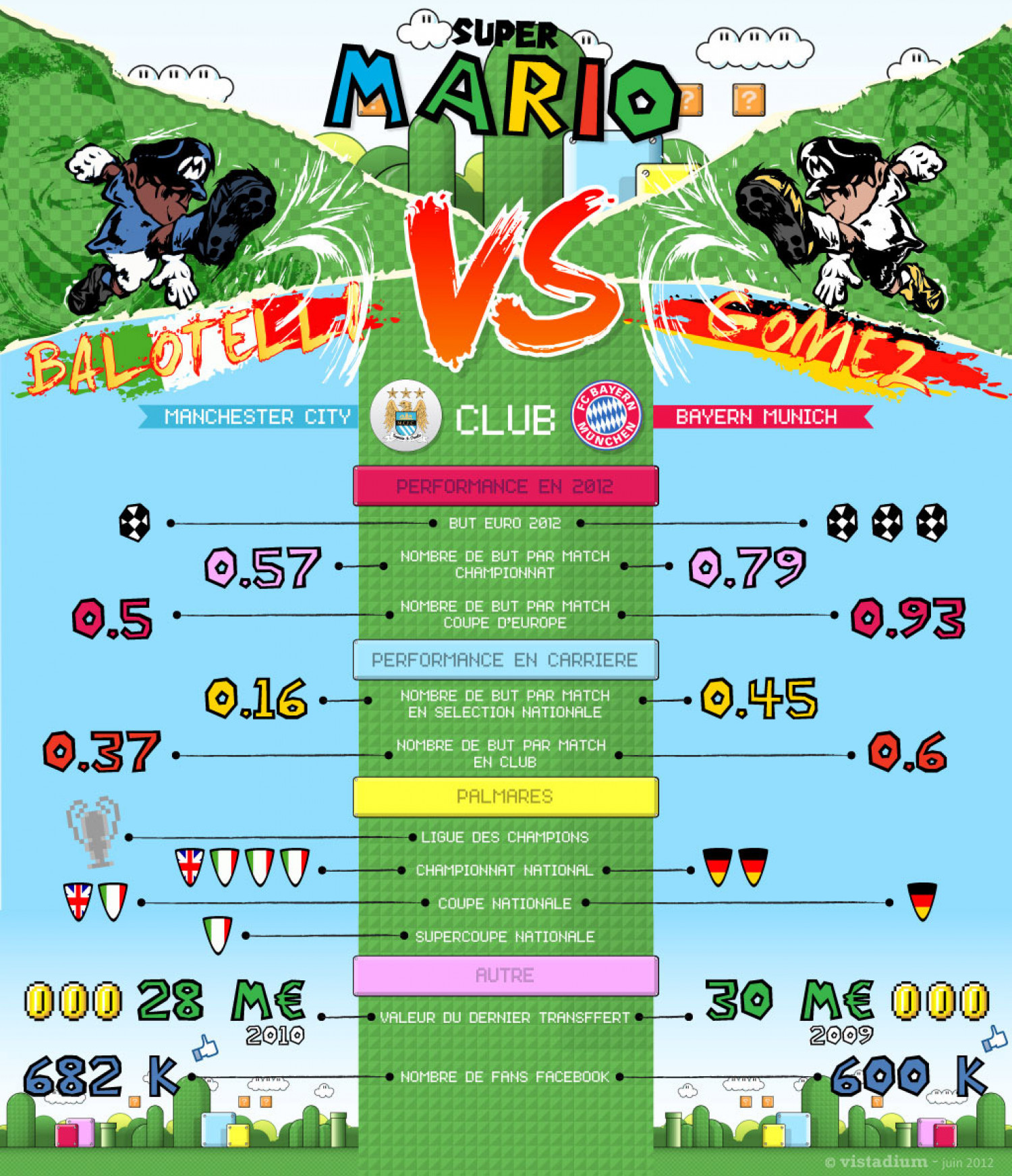 Balotelli Vs Gomez : who is Super Mario ? Infographic
