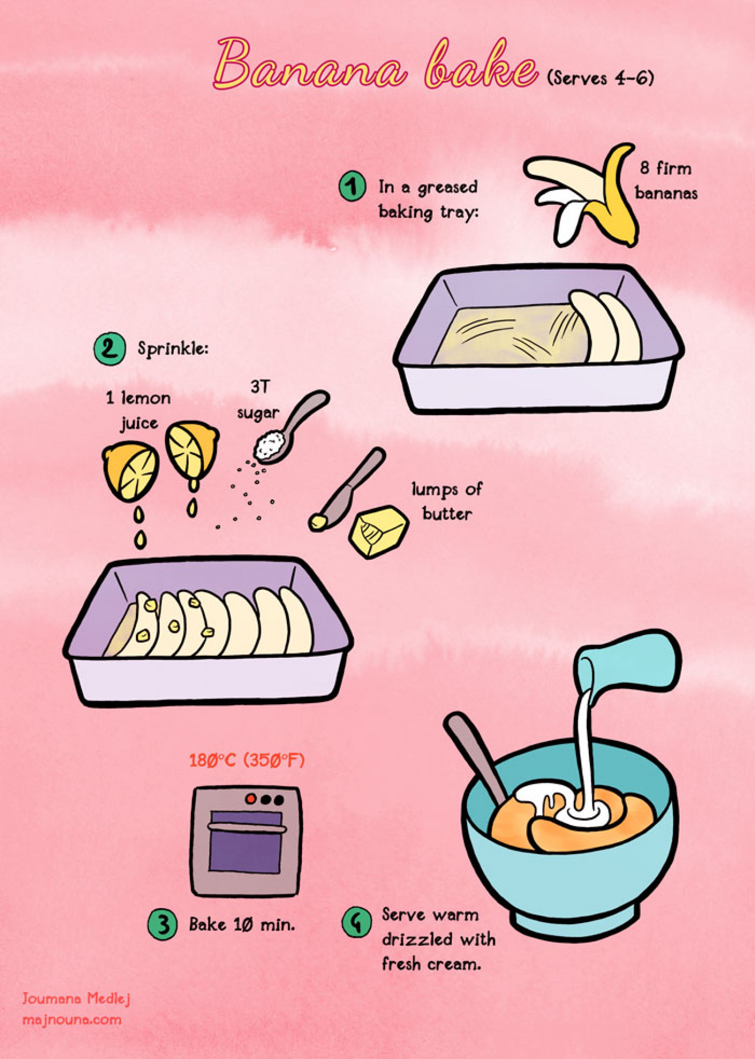 Banana Bake Infographic