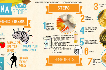 Banana Pancake Recipe Infographic