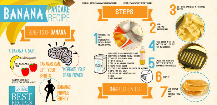 Tasty Simple Recipes How To Make Perfect Pancakes A Quick And Easy Way Follow This Pancake Recipe These Steps
