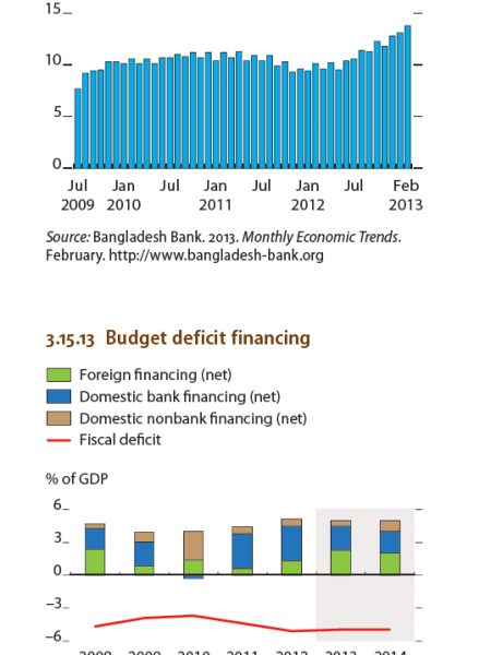 Bangladesh : Exchanges rates, Selected economic indicators(%), GDP growth by Sector Infographic