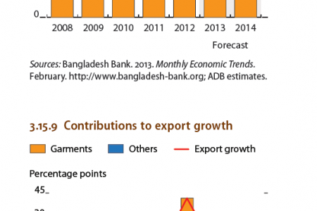 Bangladesh - Inflation, Contributions to export growth Infographic
