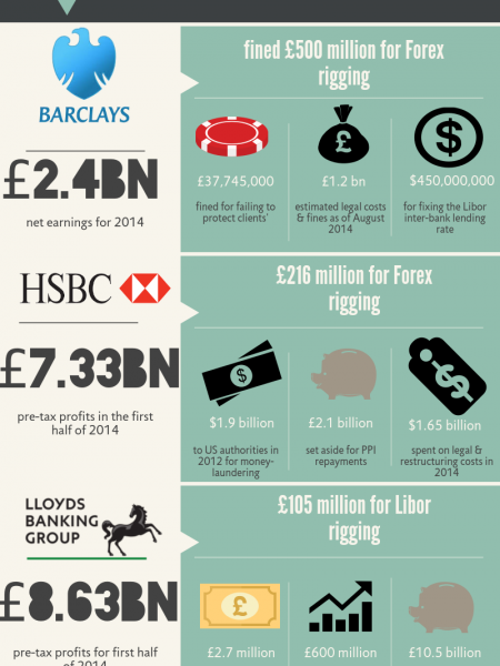 UK Banks:  What they owe in fines and legal costs Infographic