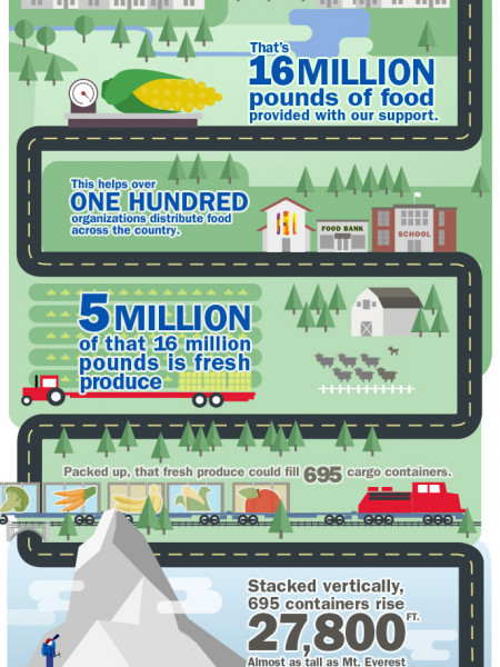 Bank of America Helping to Fight Hunger Infographic