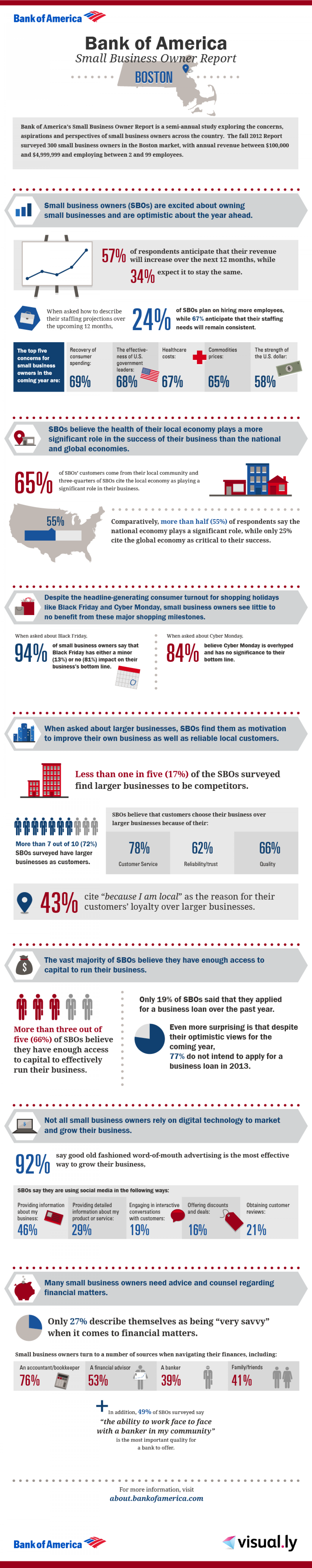 Bank of America Small Business Owner Report: Boston Local Breakdown Infographic