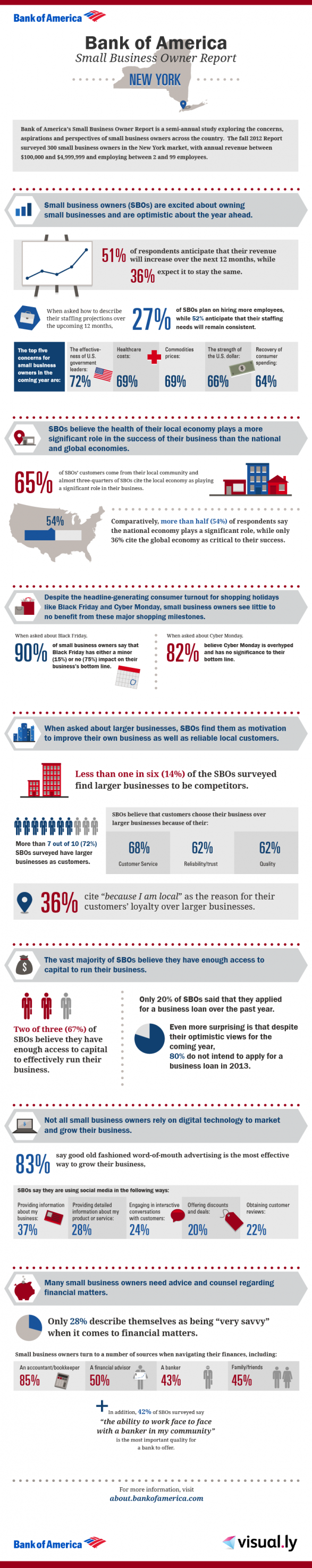 Bank of America Small Business Owner Report: NYC Local Breakdown