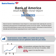 Bank of America Small Business Owner Report: San Francisco Local Breakdown Infographic