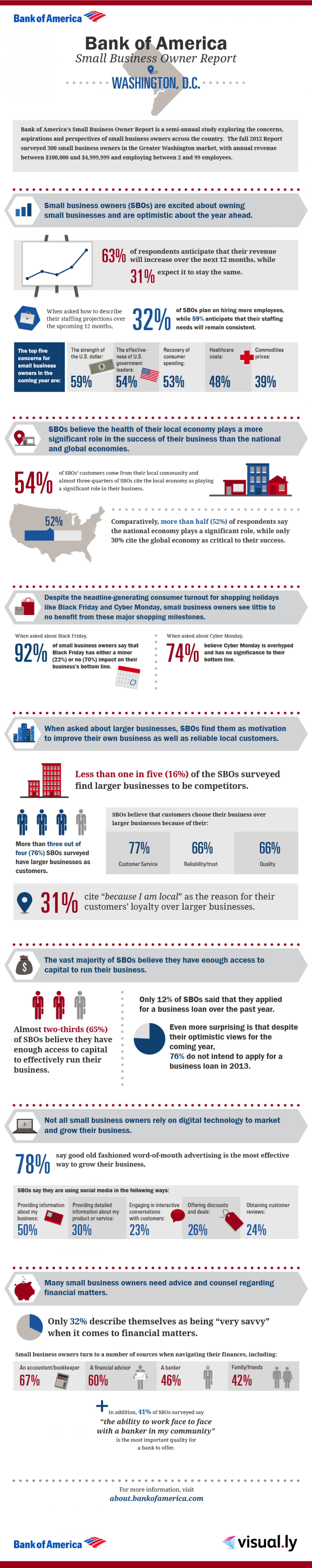 Bank of America Small Business Owner Report: Washington D.C. Local Breakdown Infographic