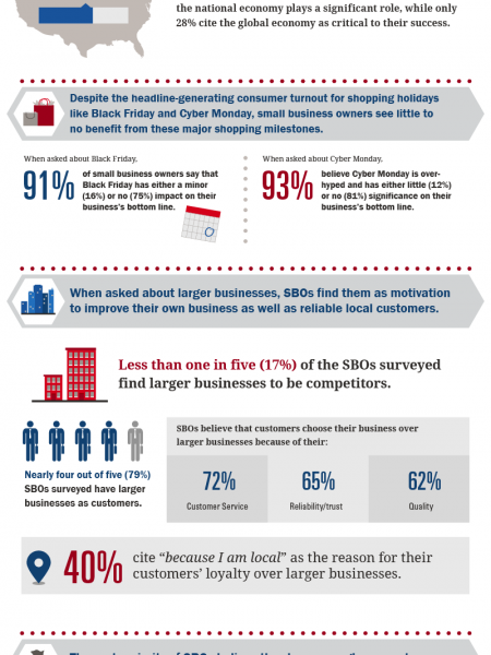 Bank of America Small Business Owner Report Recap Infographic