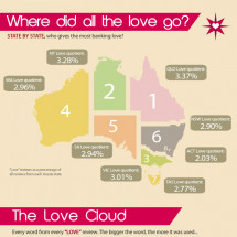 Bank On My Love Infographic